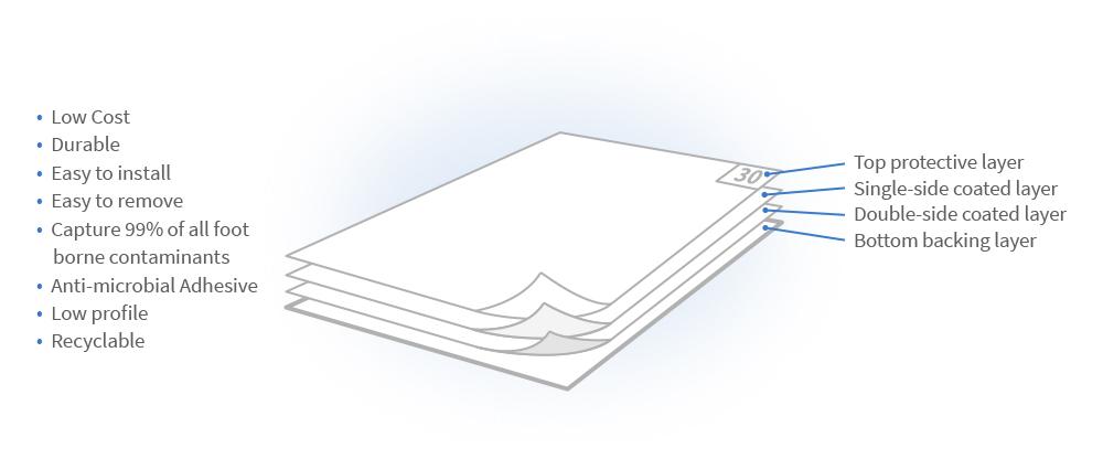 Diagram of mat features
